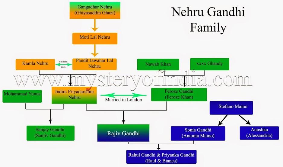 Truth of nehru gandhi family. Nehru gandhi family tree