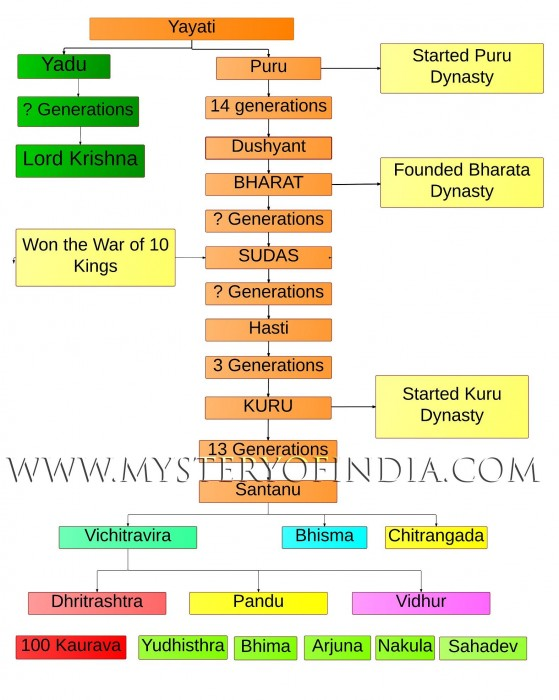 Rigvedic Chandravanshi Puru Dynasty Tree. From Yayati to Kauravas and Pandavas.